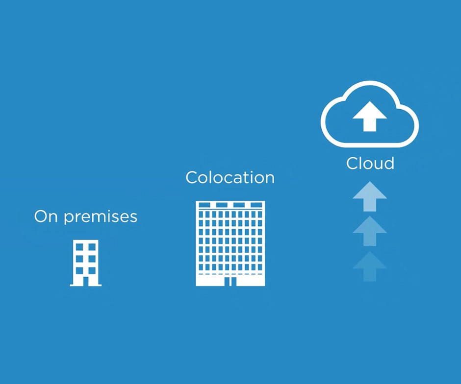on premises, colocation, cloud